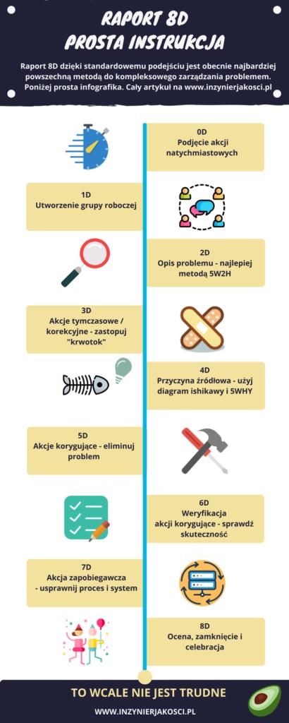 raport 8D infografika