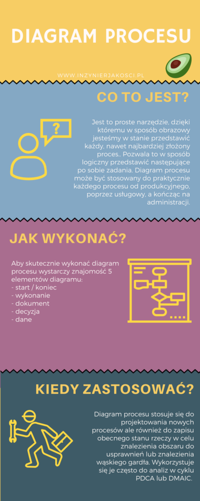 diagram procesu infografika