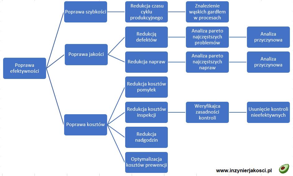 diagram drzewa przykład
