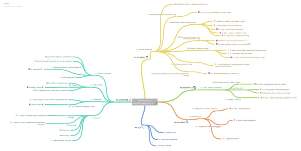 mapa myśli ISO 9001:2015
