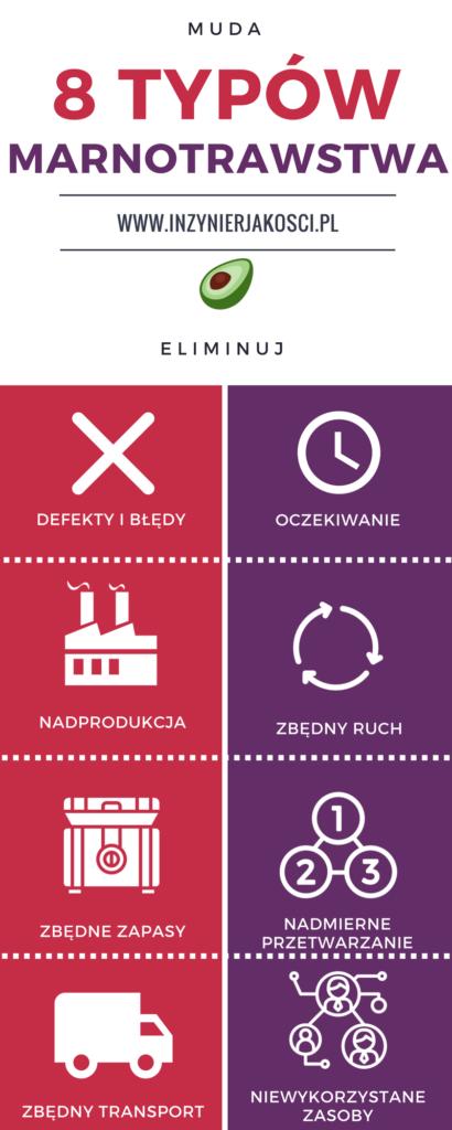 8 typów marnotrawstwa MUDA infografika