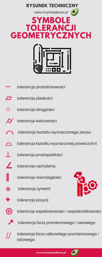 symbole tolerancji geometrycznych