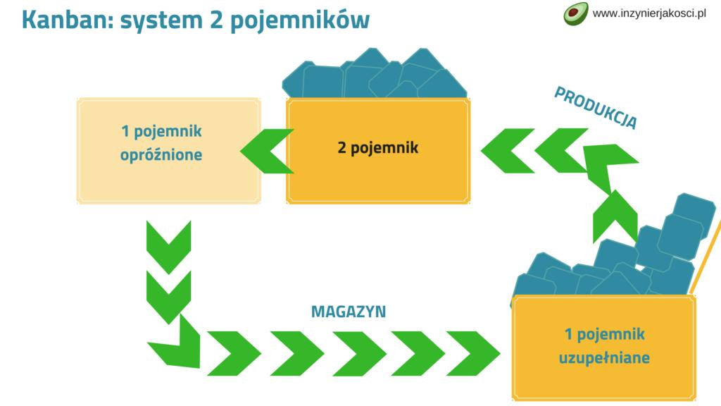 kanban system dwóch pojemników