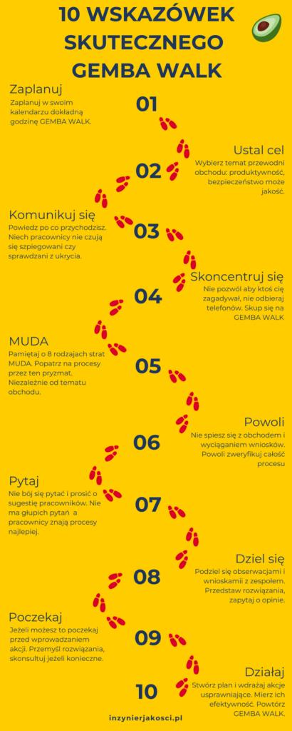 gemba walk infografika