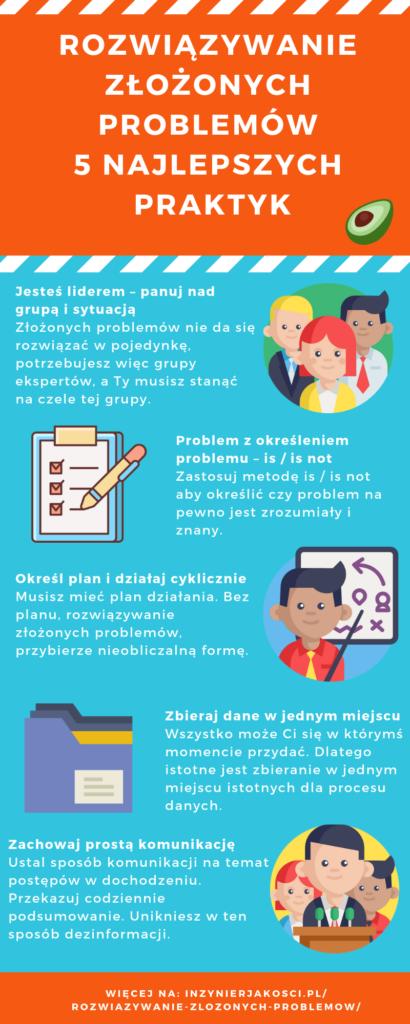 rozwiązywanie złożonych problemów - infografika