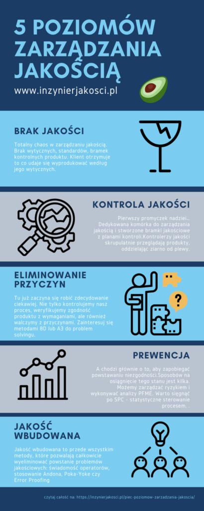 infografika poziomy zarządzania jakością