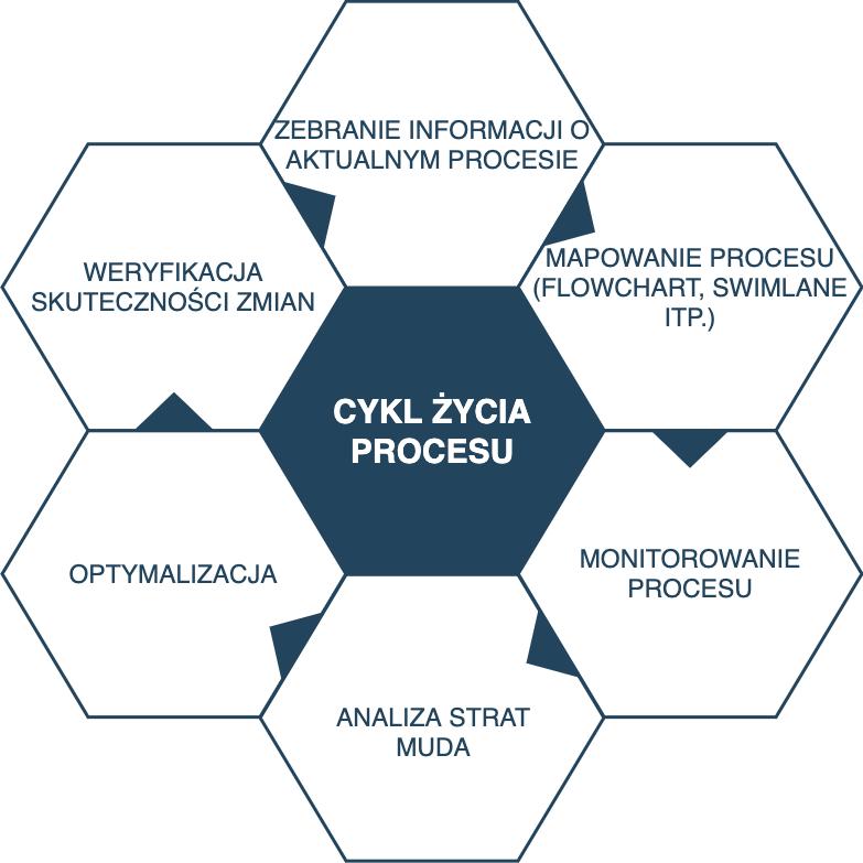 cykl życia procesu