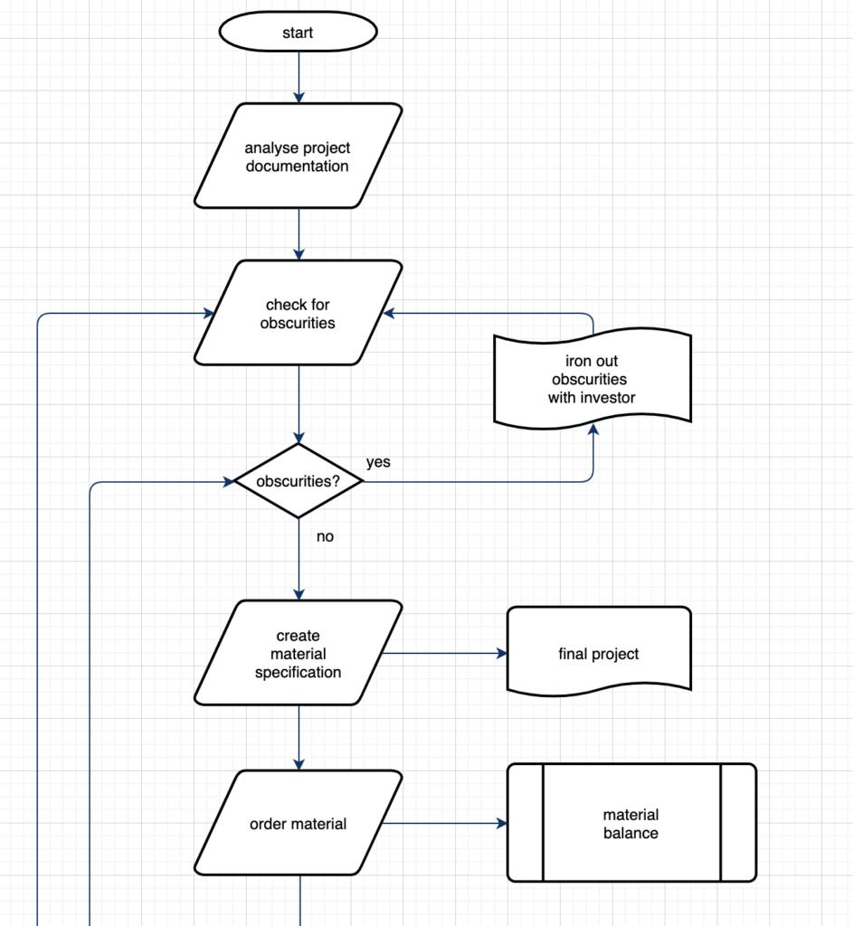 mapowanie procesu flowchart