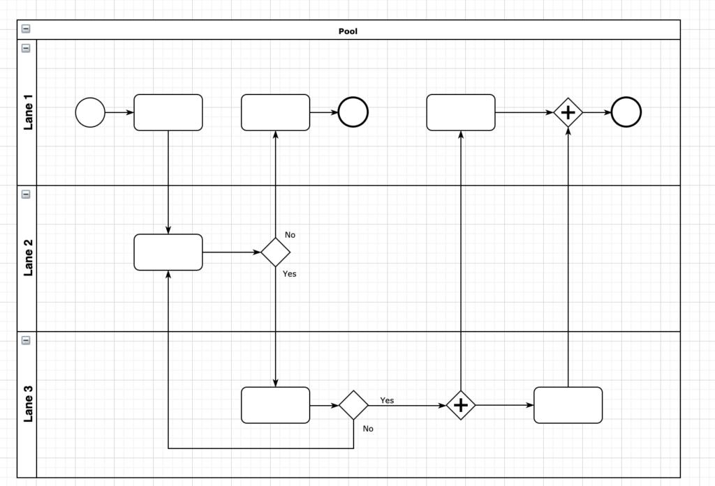 mapowanie procesu swimlane