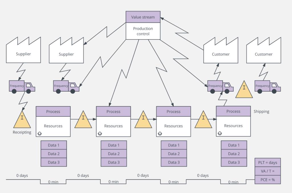 mapowanie procesu VSM