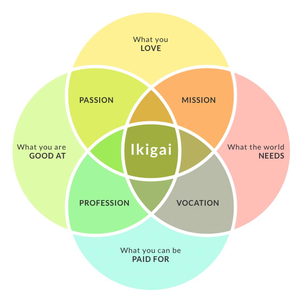 śmierć ikigai