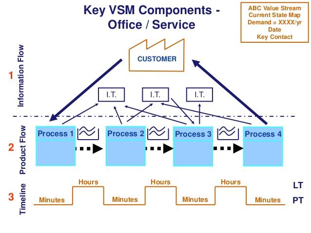 VSM w usługach przykład