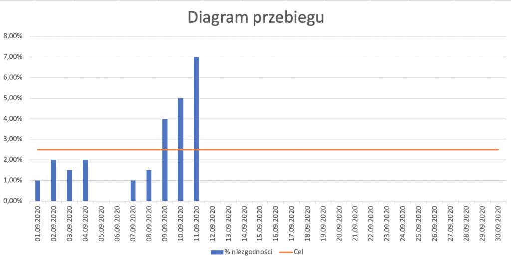 narzędzia jakości diagram przebiegu