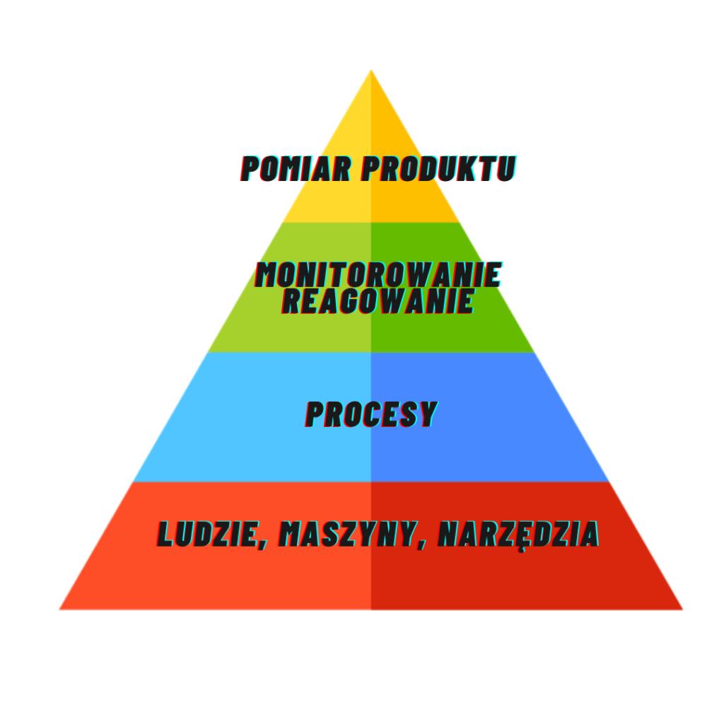 piramida jakości